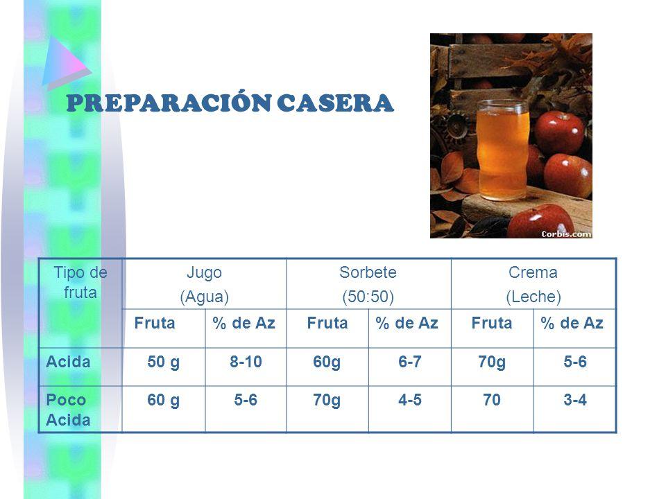 PREPARACIÓN CASERA Tipo de fruta Jugo (Agua) Sorbete (50:50) Crema