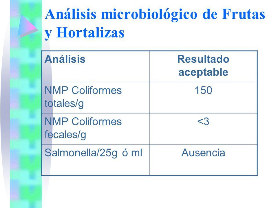 Análisis microbiológico de Frutas y Hortalizas
