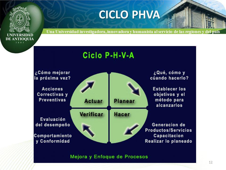 CICLO PHVA Una Universidad investigadora, innovadora y humanista al servicio de las regiones y del país.