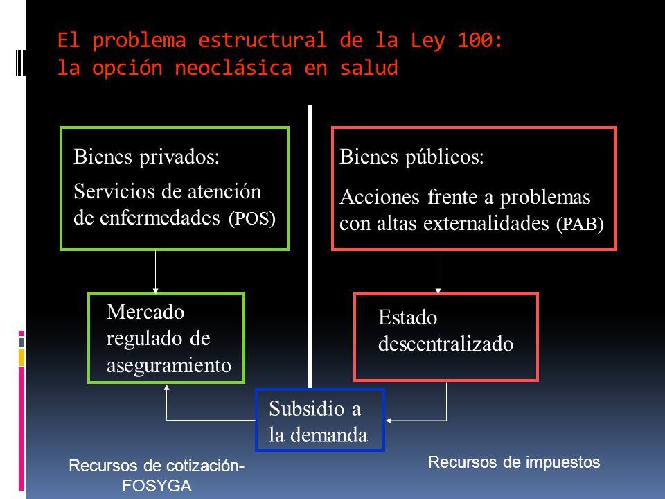 El problema estructural de la Ley 100: la opción neoclásica en salud
