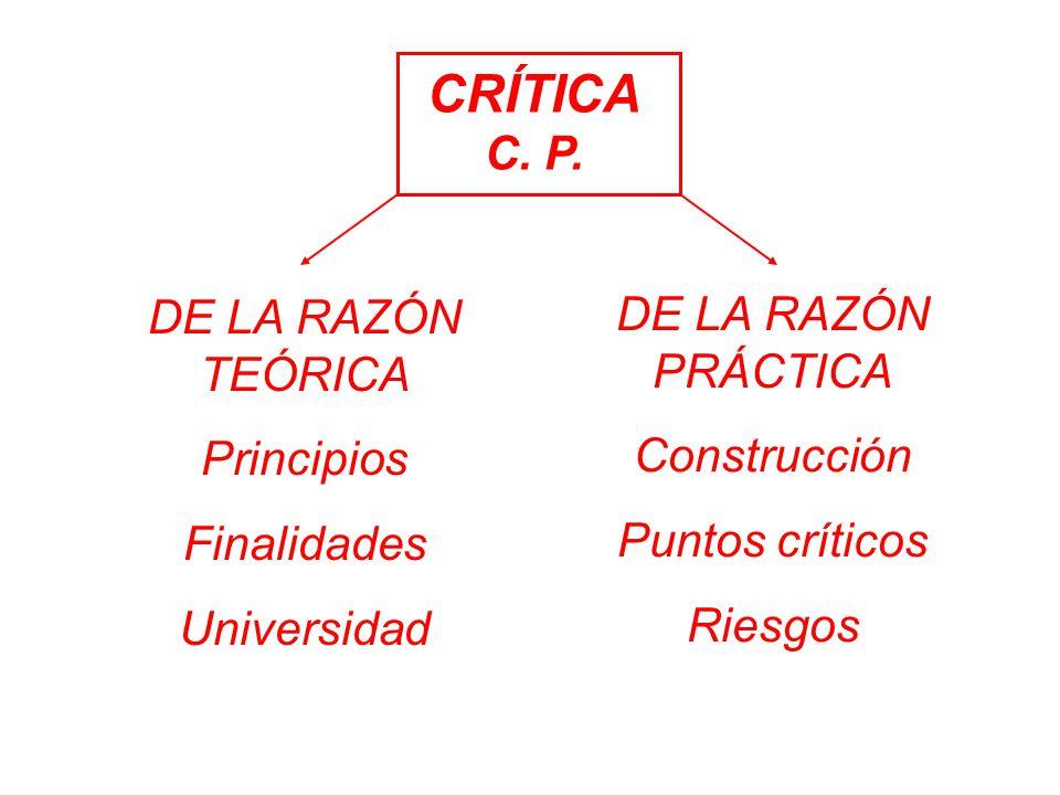 CRÍTICA C. P. DE LA RAZÓN PRÁCTICA DE LA RAZÓN TEÓRICA Principios