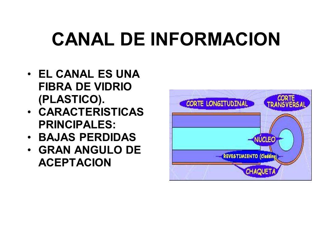 CANAL DE INFORMACION EL CANAL ES UNA FIBRA DE VIDRIO (PLASTICO).