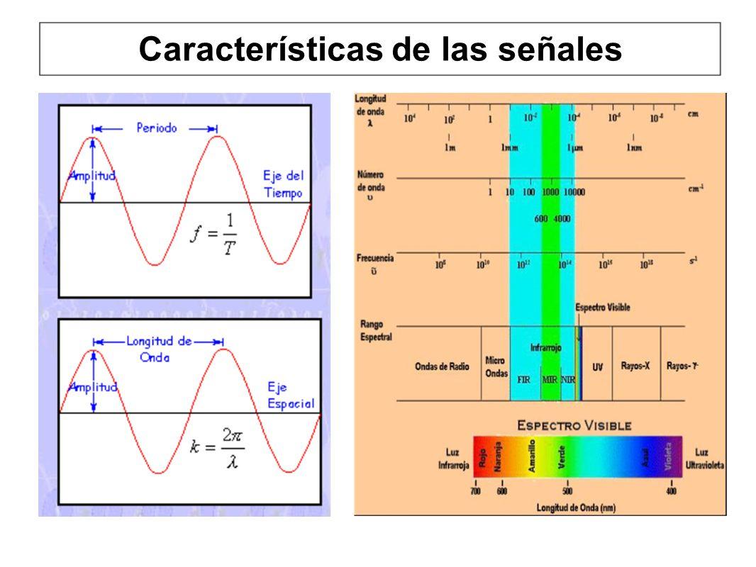 Características de las señales