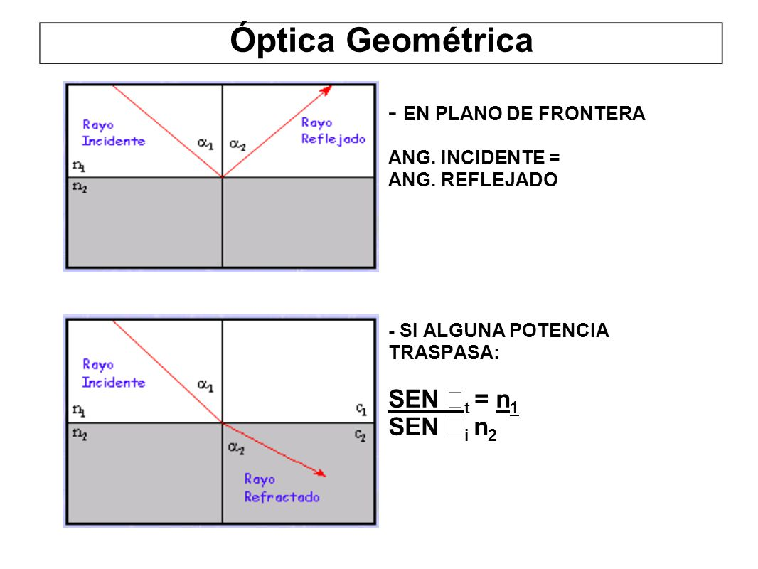 Óptica Geométrica - EN PLANO DE FRONTERA SEN t = n1 SEN i n2