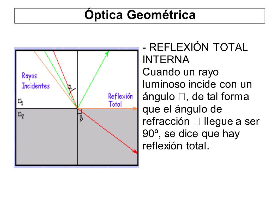 Óptica Geométrica - REFLEXIÓN TOTAL INTERNA