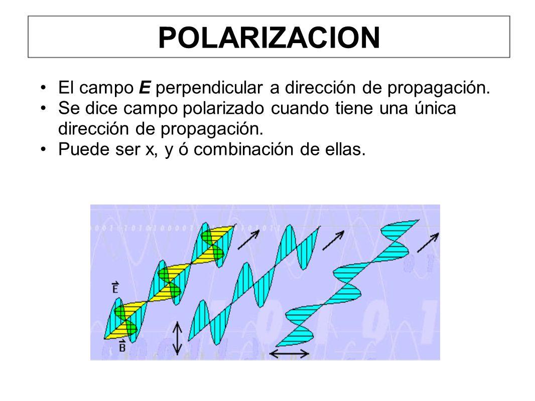 POLARIZACION El campo E perpendicular a dirección de propagación.