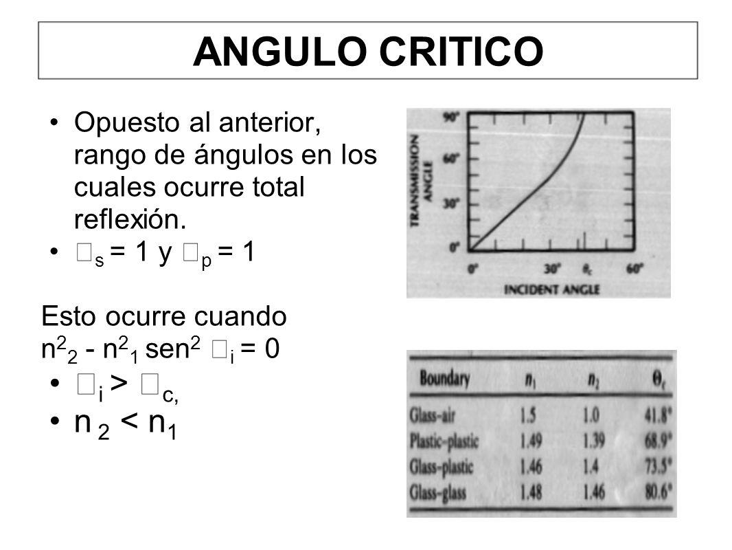 ANGULO CRITICO i > c, n 2 < n1