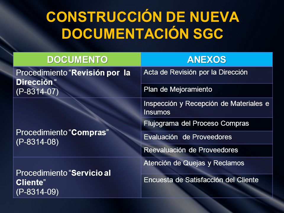 CONSTRUCCIÓN DE NUEVA DOCUMENTACIÓN SGC