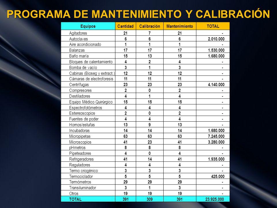 PROGRAMA DE MANTENIMIENTO Y CALIBRACIÓN