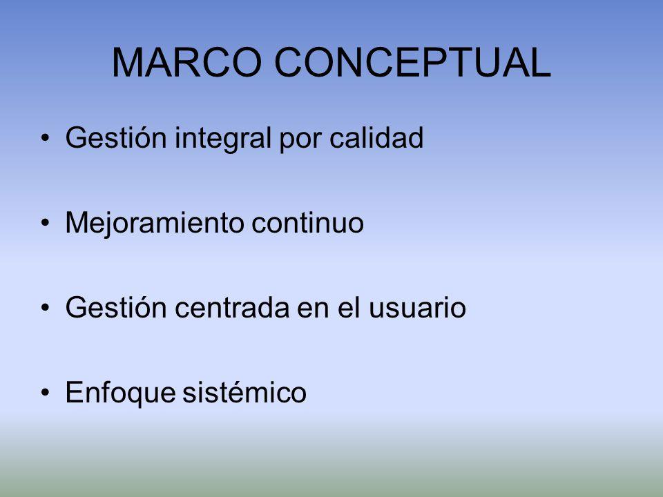 MARCO CONCEPTUAL Gestión integral por calidad Mejoramiento continuo