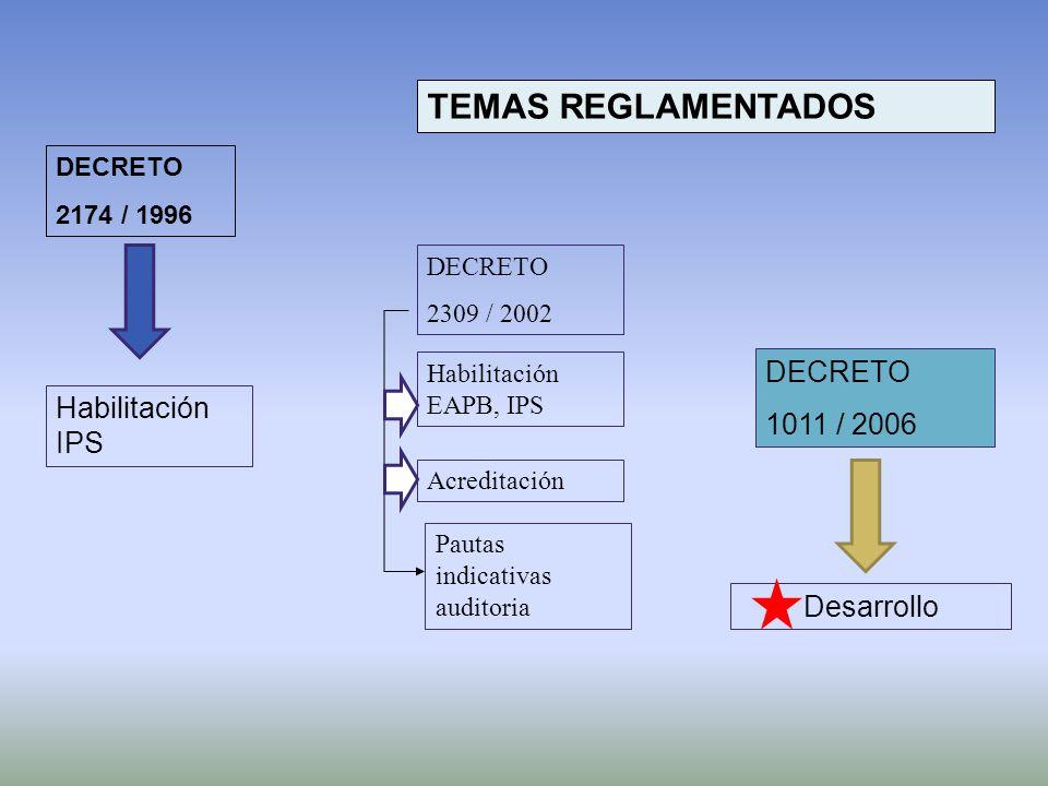 TEMAS REGLAMENTADOS DECRETO 1011 / 2006 Habilitación IPS Desarrollo