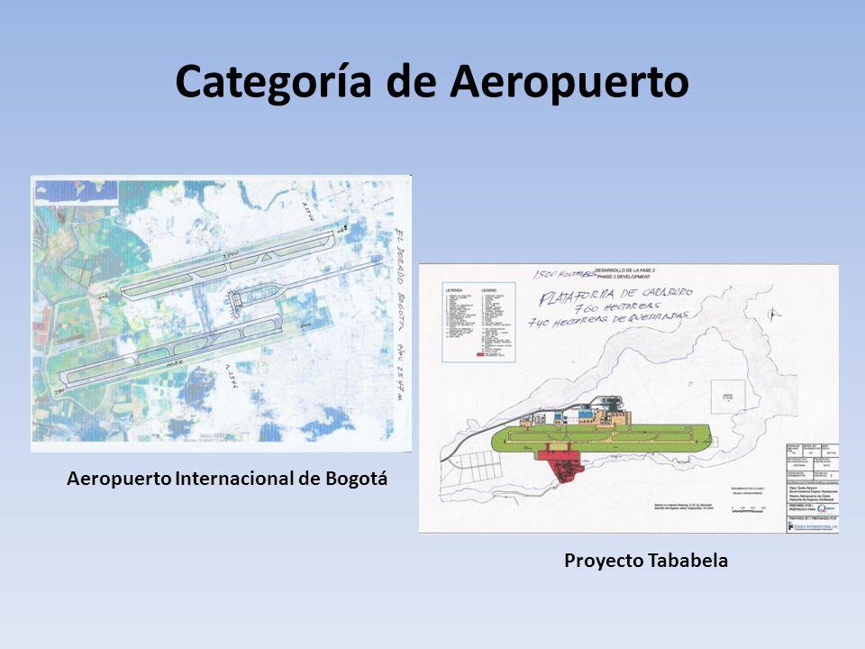 Categoría de Aeropuerto