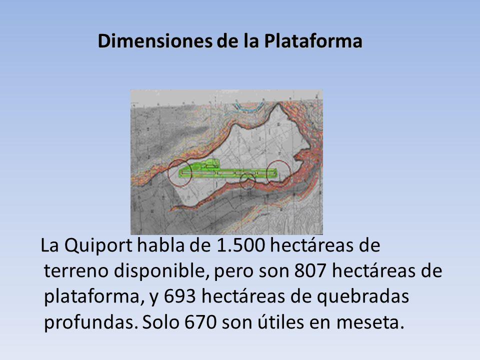 Dimensiones de la Plataforma