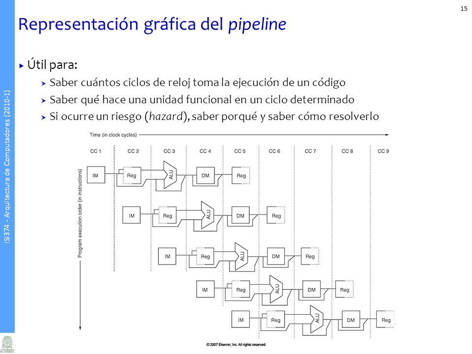Representación gráfica del pipeline