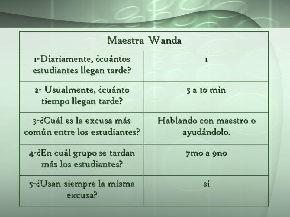 Maestra Wanda 1-Diariamente, ¿cuántos estudiantes llegan tarde 1