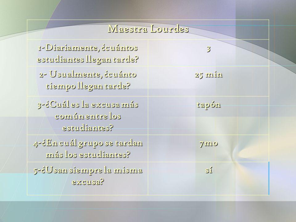 Maestra Lourdes 1-Diariamente, ¿cuántos estudiantes llegan tarde 3