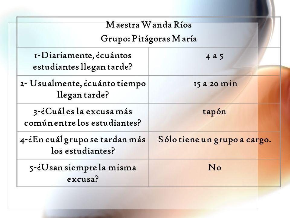 Grupo: Pitágoras María