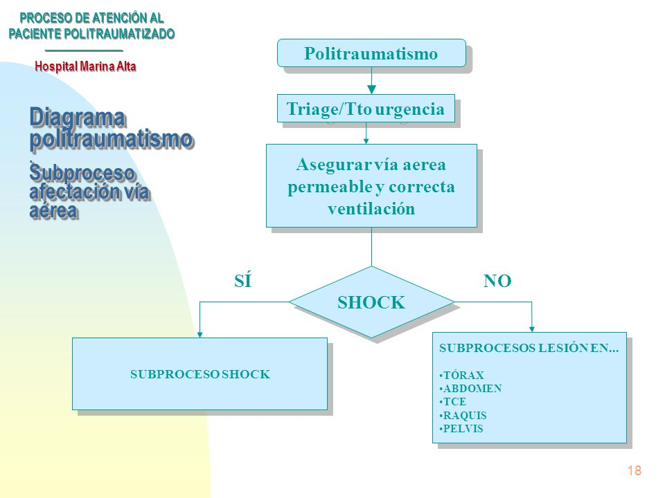 Diagrama politraumatismo . Subproceso afectación vía aérea