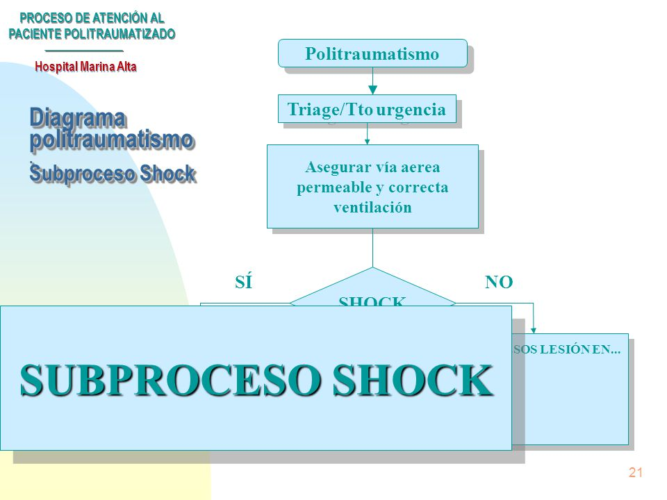 Diagrama politraumatismo . Subproceso Shock