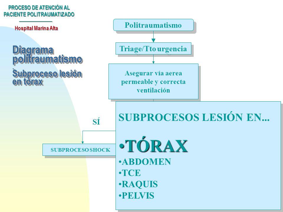 Diagrama politraumatismo . Subproceso lesión en tórax