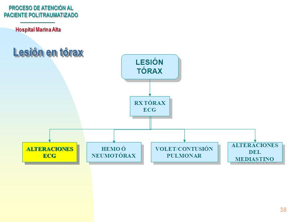 VOLET/CONTUSIÓN PULMONAR ALTERACIONES DEL MEDIASTINO