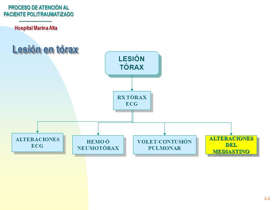 Lesión en tórax LESIÓN TÓRAX RX TÓRAX ECG ALTERACIONES ECG