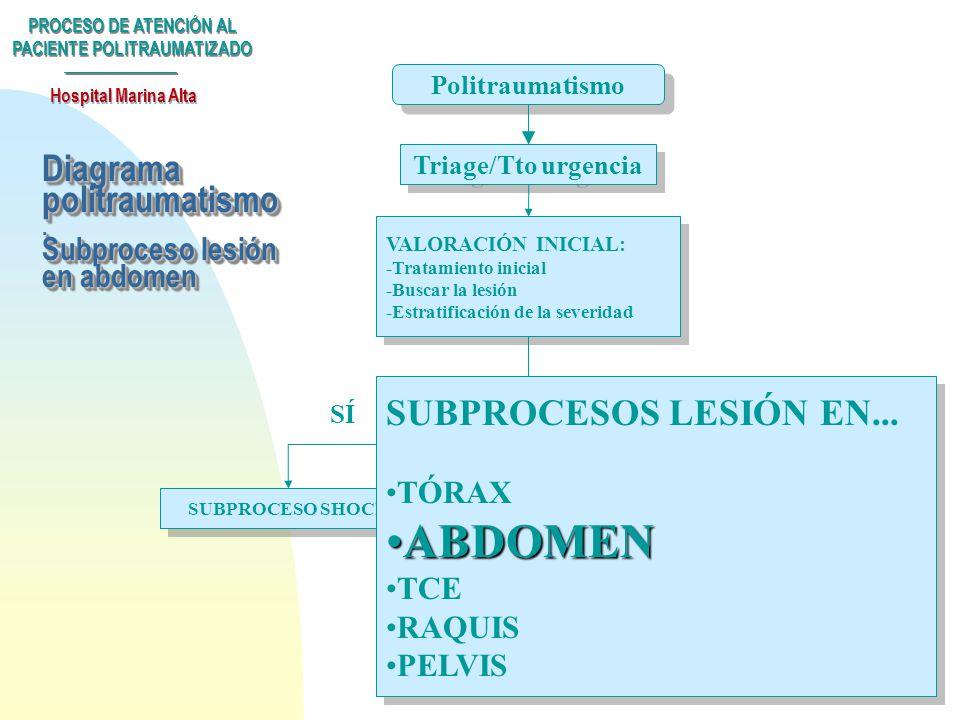 Diagrama politraumatismo . Subproceso lesión en abdomen