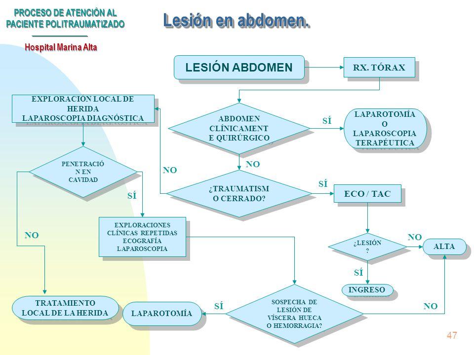 Lesión en abdomen. LESIÓN ABDOMEN RX. TÓRAX SÍ NO NO SÍ ECO / TAC SÍ