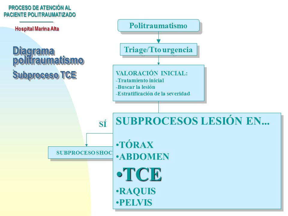 Diagrama politraumatismo . Subproceso TCE