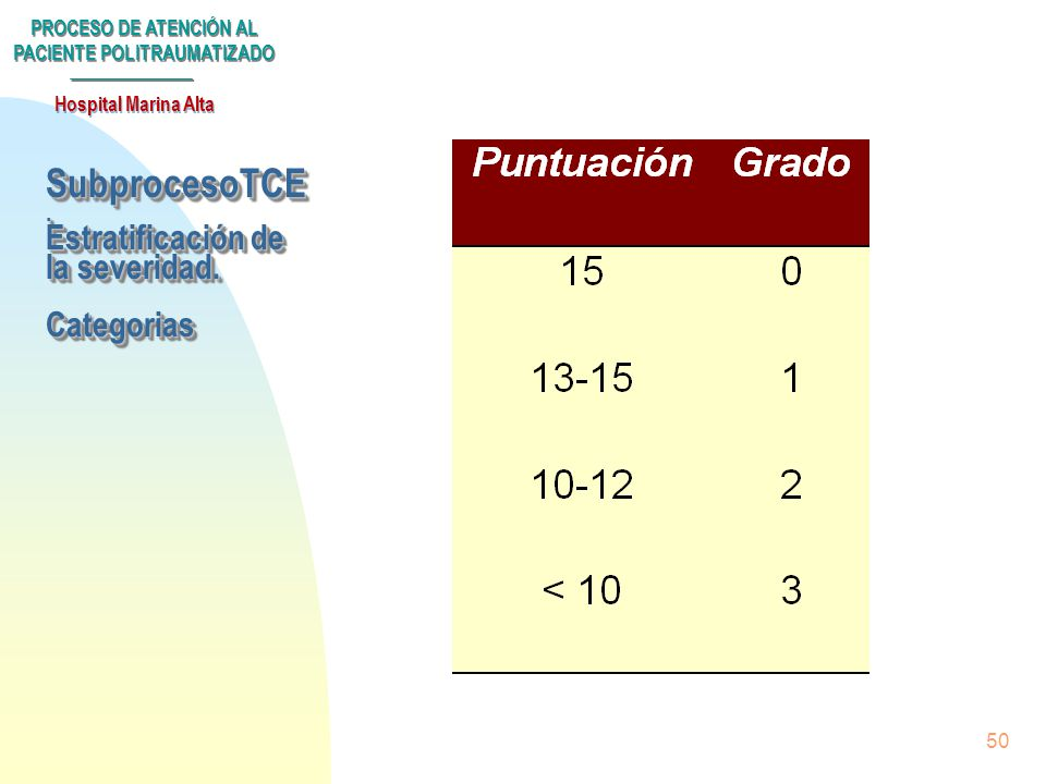 SubprocesoTCE . Estratificación de la severidad. Categorias