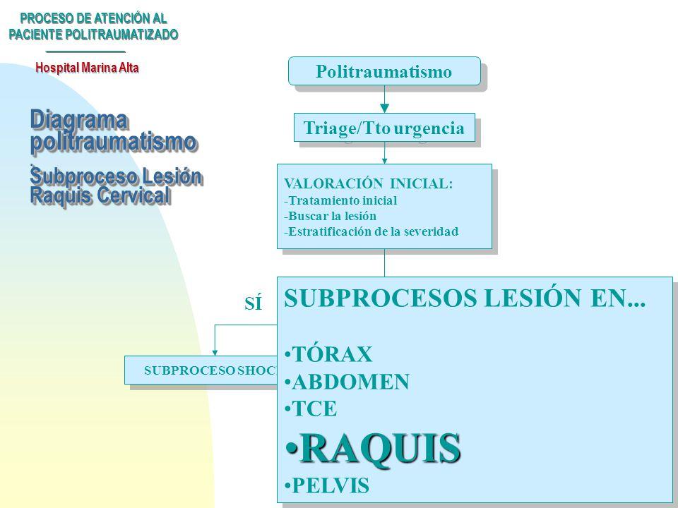 Diagrama politraumatismo . Subproceso Lesión Raquis Cervical
