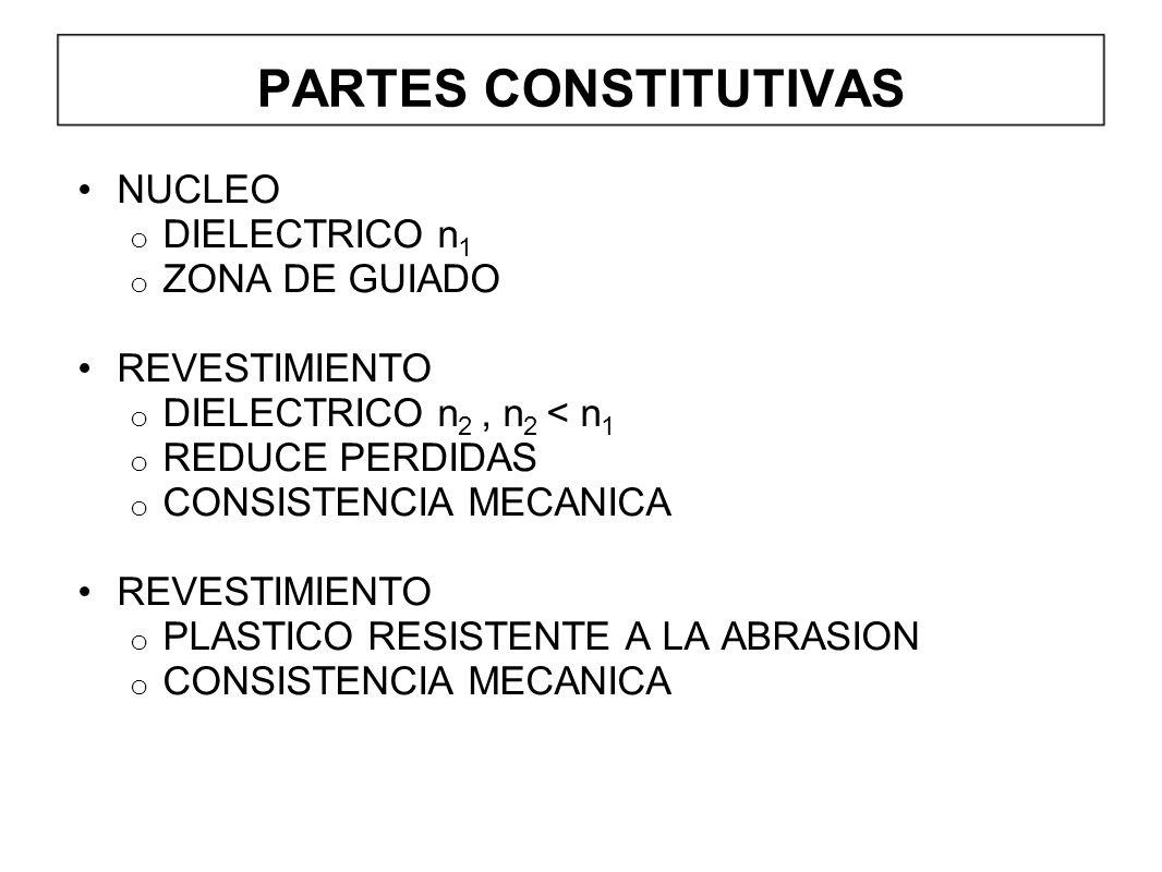 PARTES CONSTITUTIVAS NUCLEO DIELECTRICO n1 ZONA DE GUIADO