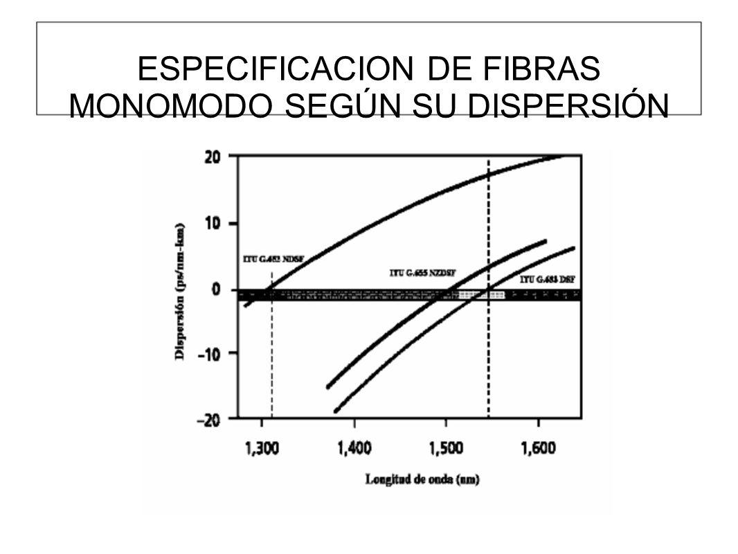 ESPECIFICACION DE FIBRAS MONOMODO SEGÚN SU DISPERSIÓN