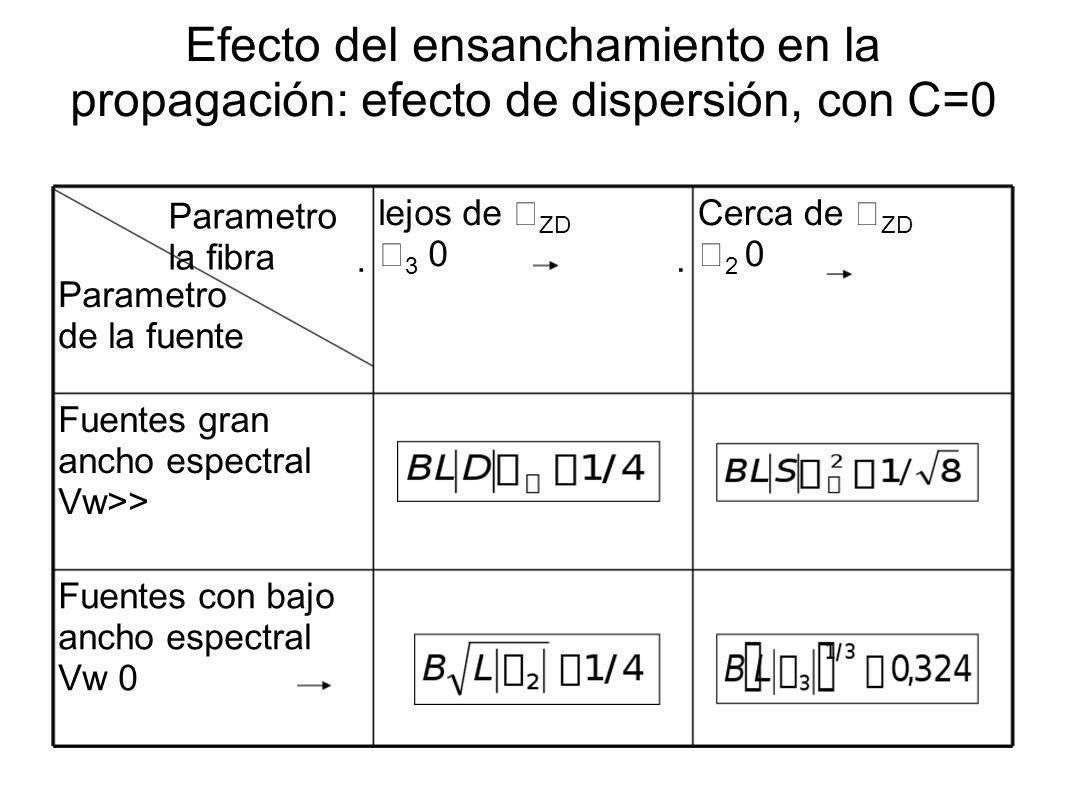 Efecto del ensanchamiento en la propagación: efecto de dispersión, con C=0