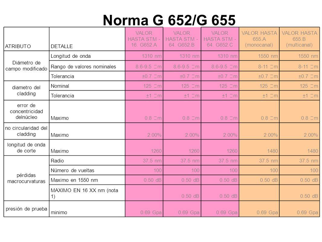 Norma G 652/G 655 ATRIBUTO DETALLE VALOR HASTA STM -16. G652.A