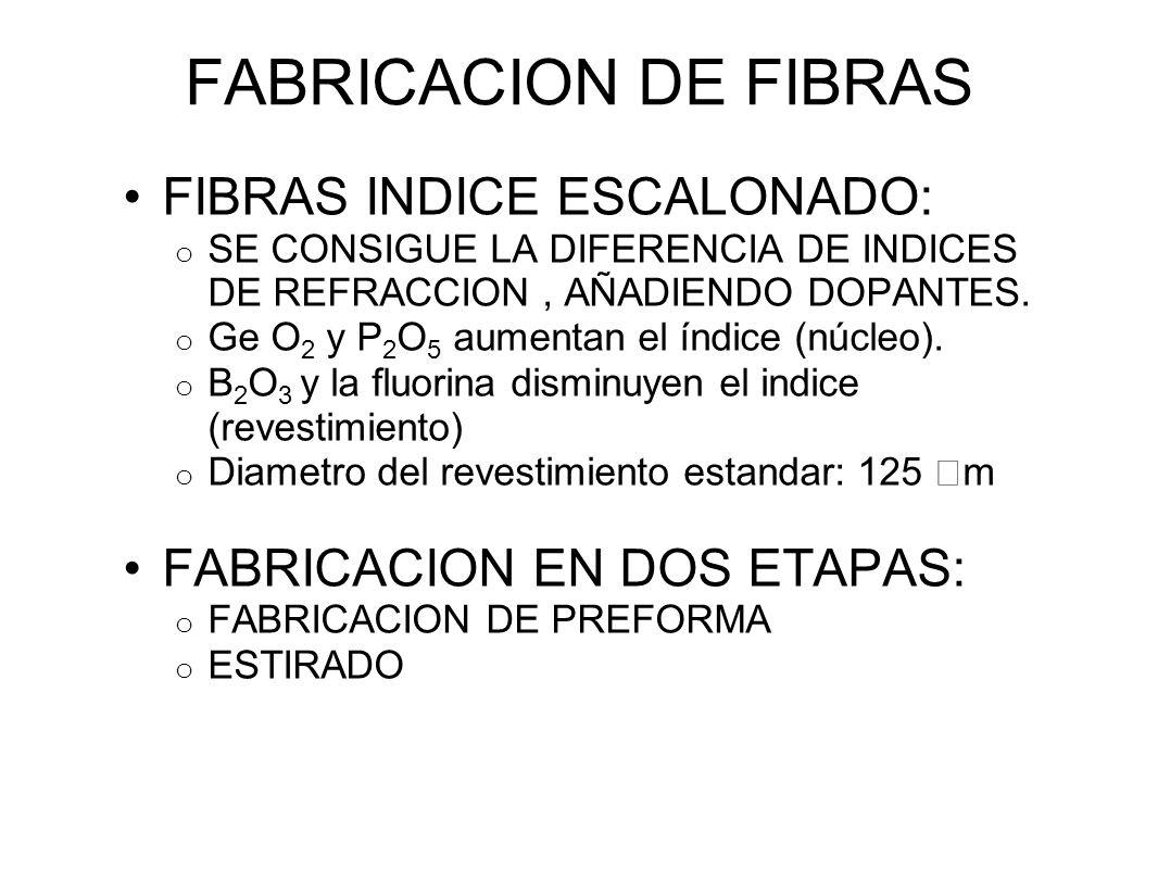 FABRICACION DE FIBRAS FIBRAS INDICE ESCALONADO: