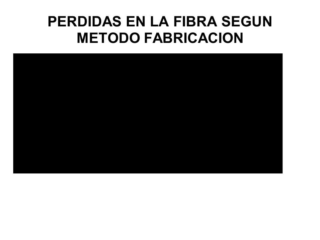 PERDIDAS EN LA FIBRA SEGUN METODO FABRICACION