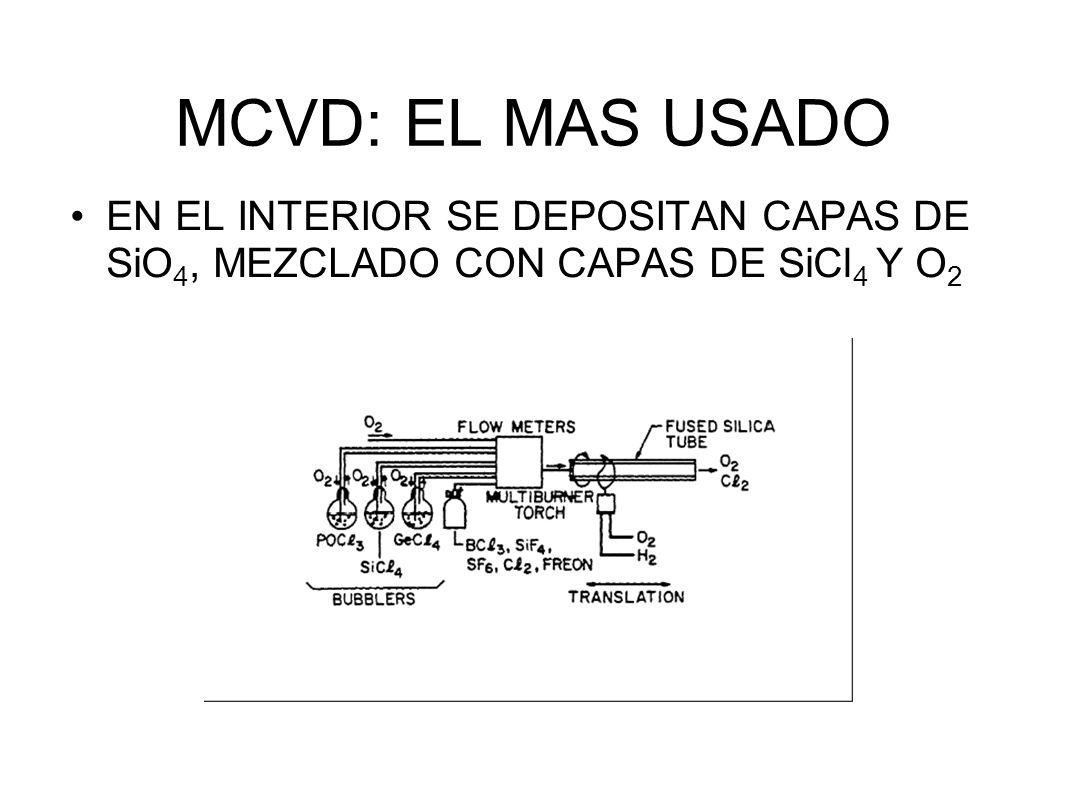 MCVD: EL MAS USADO EN EL INTERIOR SE DEPOSITAN CAPAS DE SiO4, MEZCLADO CON CAPAS DE SiCl4 Y O2