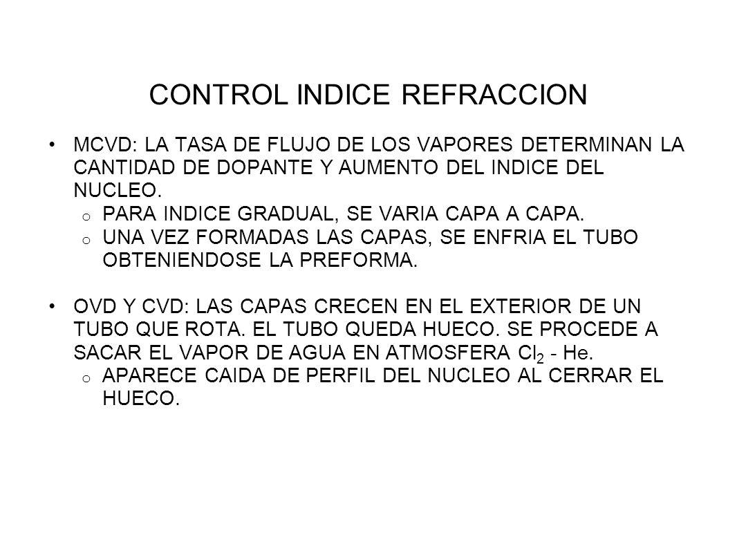 CONTROL INDICE REFRACCION