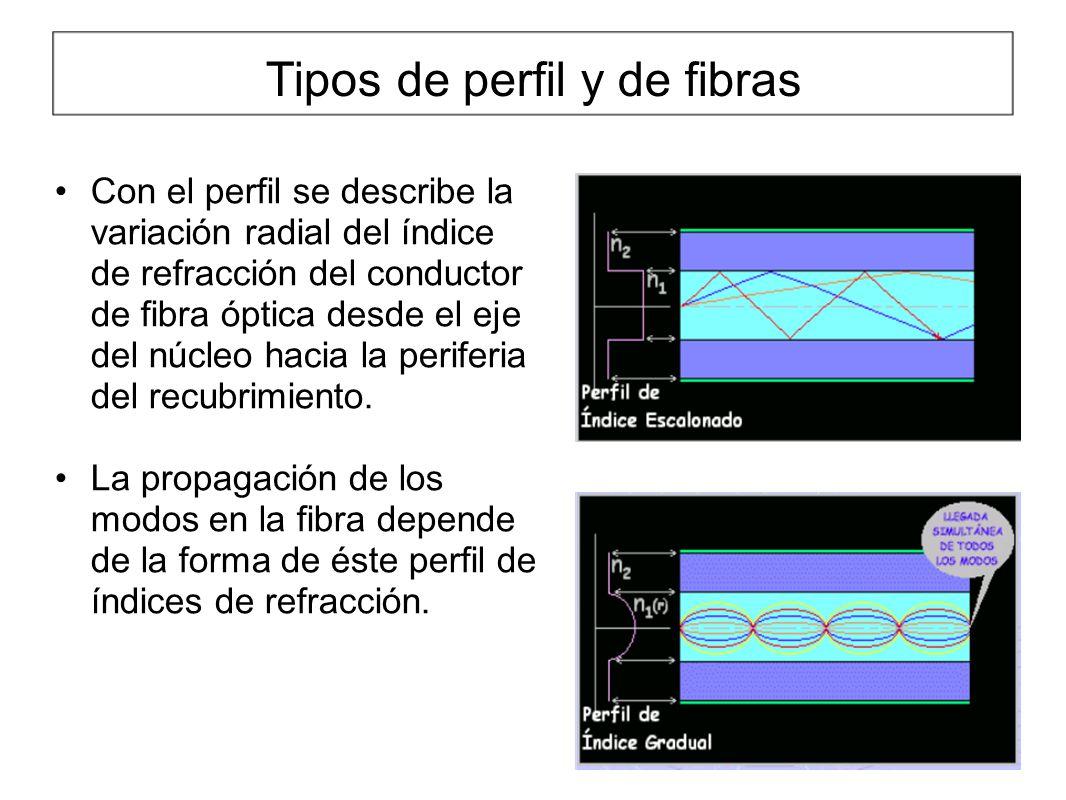 Tipos de perfil y de fibras