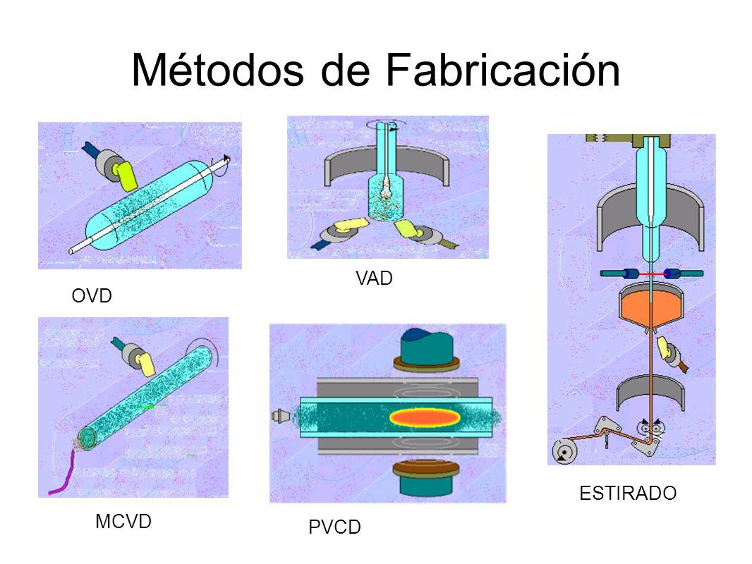 Métodos de Fabricación