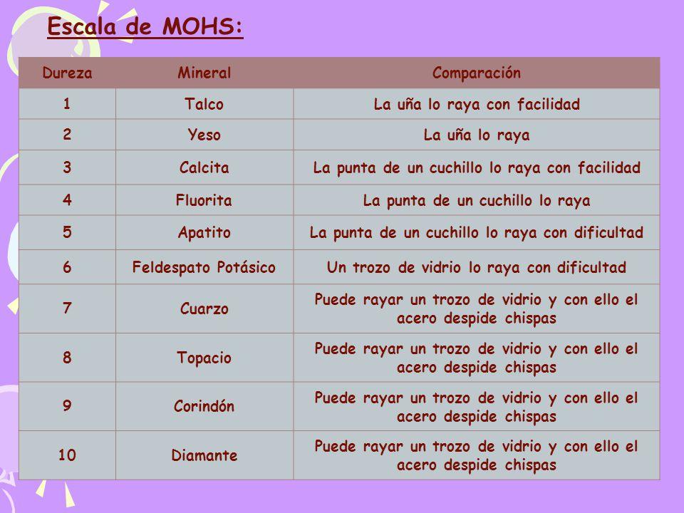 Escala de MOHS: Dureza Mineral Comparación 1 Talco