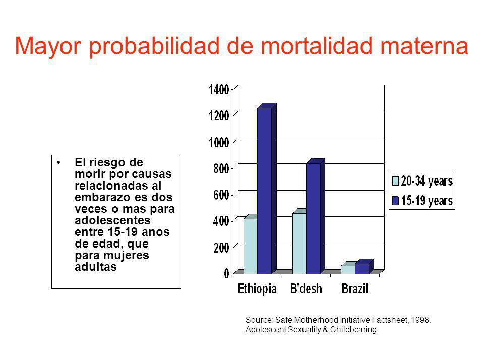 Mayor probabilidad de mortalidad materna