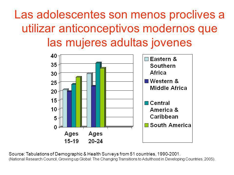 Las adolescentes son menos proclives a utilizar anticonceptivos modernos que las mujeres adultas jovenes