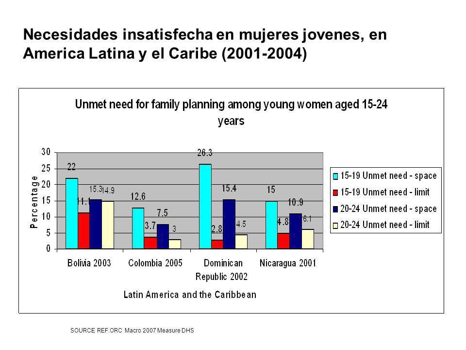 Necesidades insatisfecha en mujeres jovenes, en America Latina y el Caribe (2001-2004)