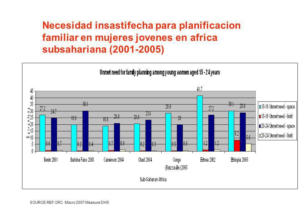 Necesidad insastifecha para planificacion familiar en mujeres jovenes en africa subsahariana (2001-2005)