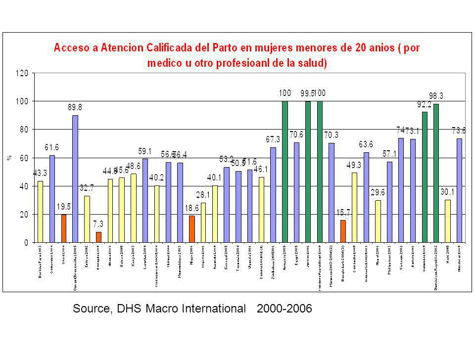 Source, DHS Macro International 2000-2006