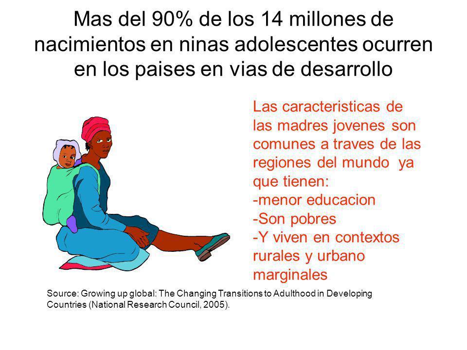 Mas del 90% de los 14 millones de nacimientos en ninas adolescentes ocurren en los paises en vias de desarrollo