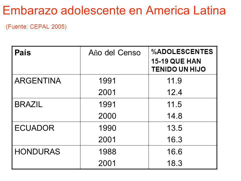 Embarazo adolescente en America Latina (Fuente: CEPAL 2005)