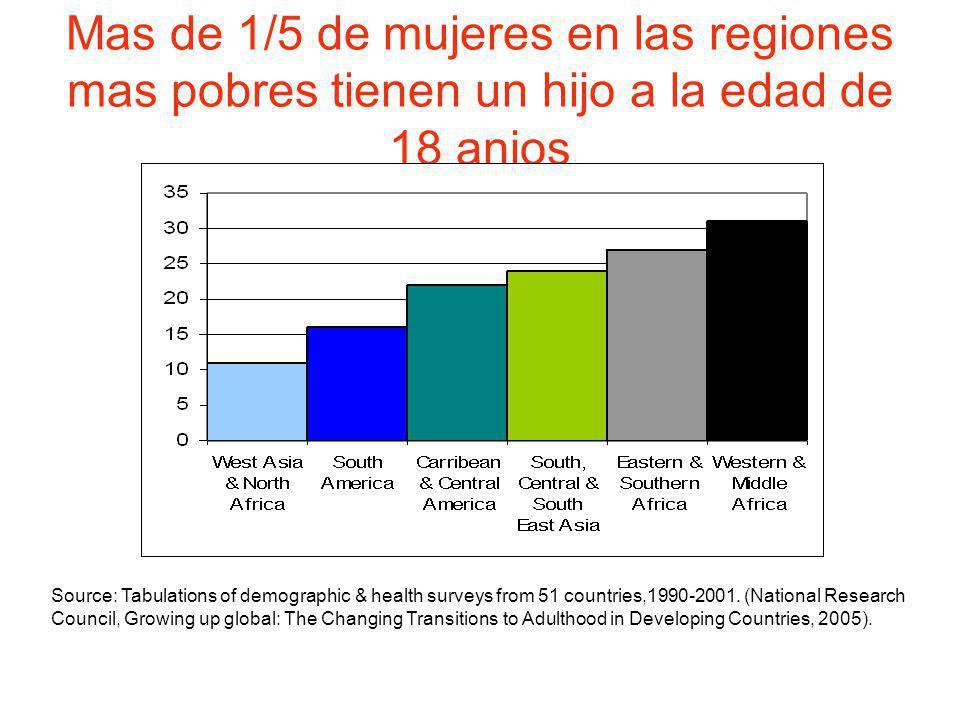 Mas de 1/5 de mujeres en las regiones mas pobres tienen un hijo a la edad de 18 anios